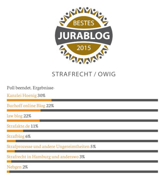 BestesJuraBlog2015 Ergebnis